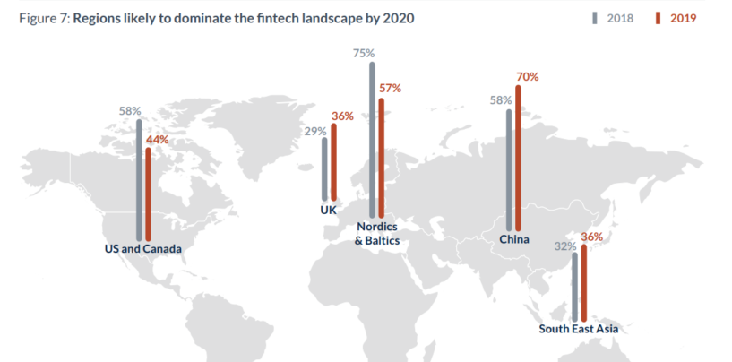 Open Banking Represents the Largest Fintech Opportunity in the Baltics and Nordics