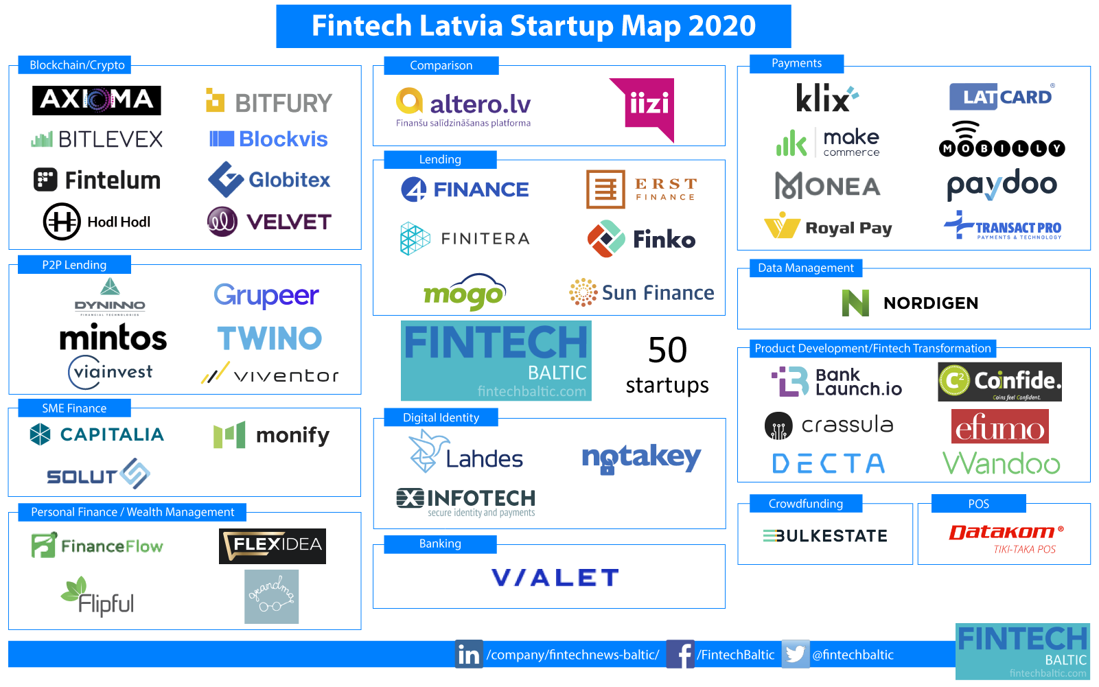 Latvia Fintech Startup Map