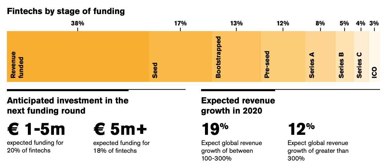 Fintechs by stage of funding, anticipated investment and expected revenue, The Fintech Landscape in Lithuania 2019-2020 Report, Invest Lithuania