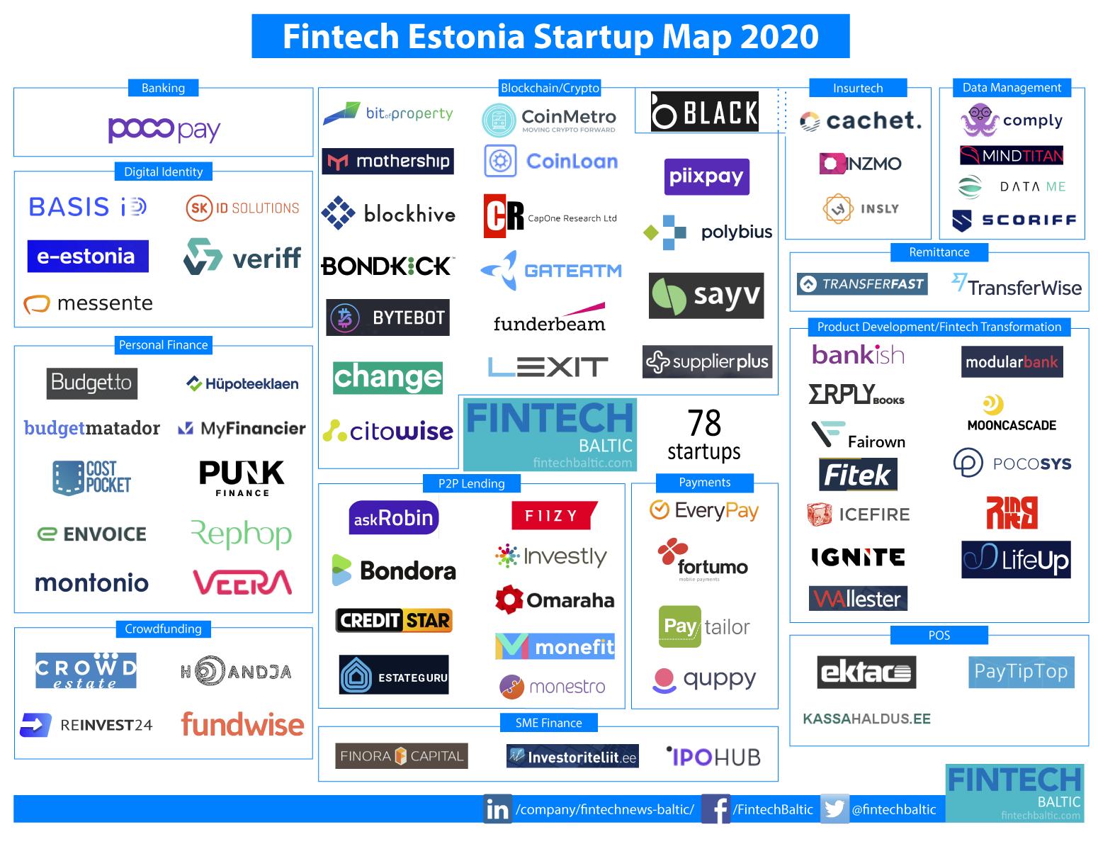 Estonia Fintech Startup Map 2020