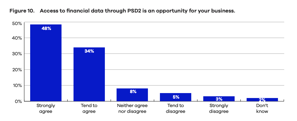 Access to financial data through PSD2 is an opportunity for your business, The Nordics are accelerating open banking opportunities across industries, Nordic API Gateway, May 2020