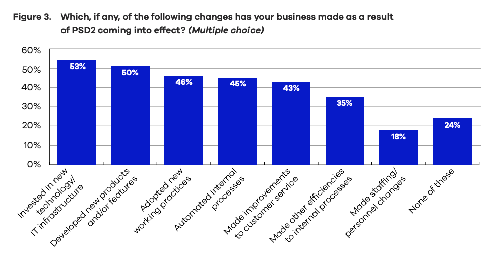 Changes as a result of PSD2, The Nordics are accelerating open banking opportunities across industries, Nordic API Gateway, May 2020