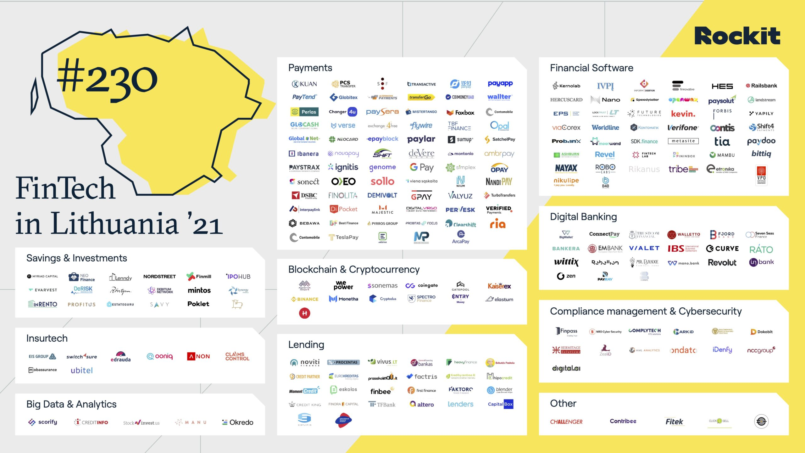Lithuanian Fintech Map 2021 by Rockit, The Fintech Landscape in Lithuania 2020-2021, Invest Lithuania, Feb 2021