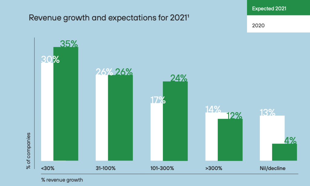 Revenue growth and expectations for 2021, The Fintech Landscape in Lithuania 2020-2021, Invest Lithuania, Feb 2021