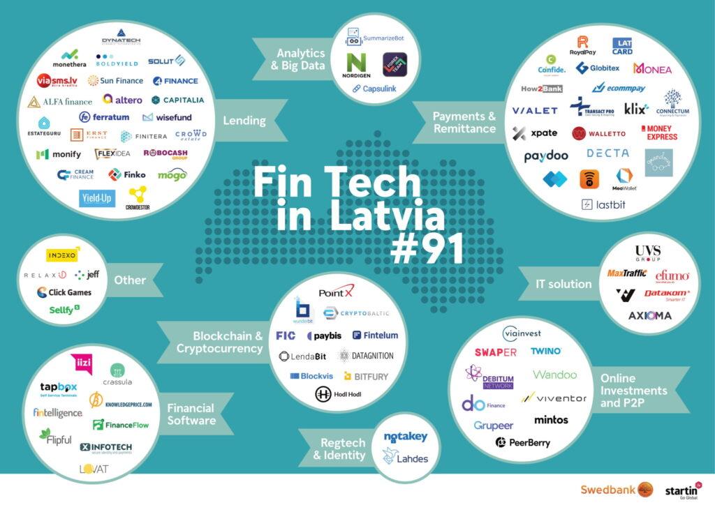 Latvia-Fintech-Map-2020-2048x1447