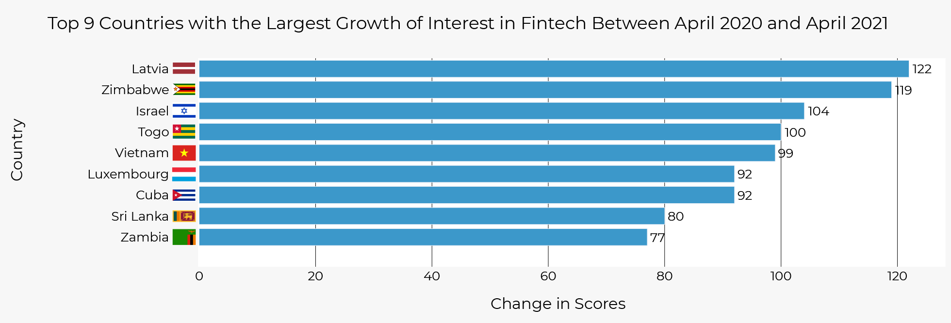 Top 9 Countries with The Largest Growth of Interest in Fintech Between April 2020 and April 2021
