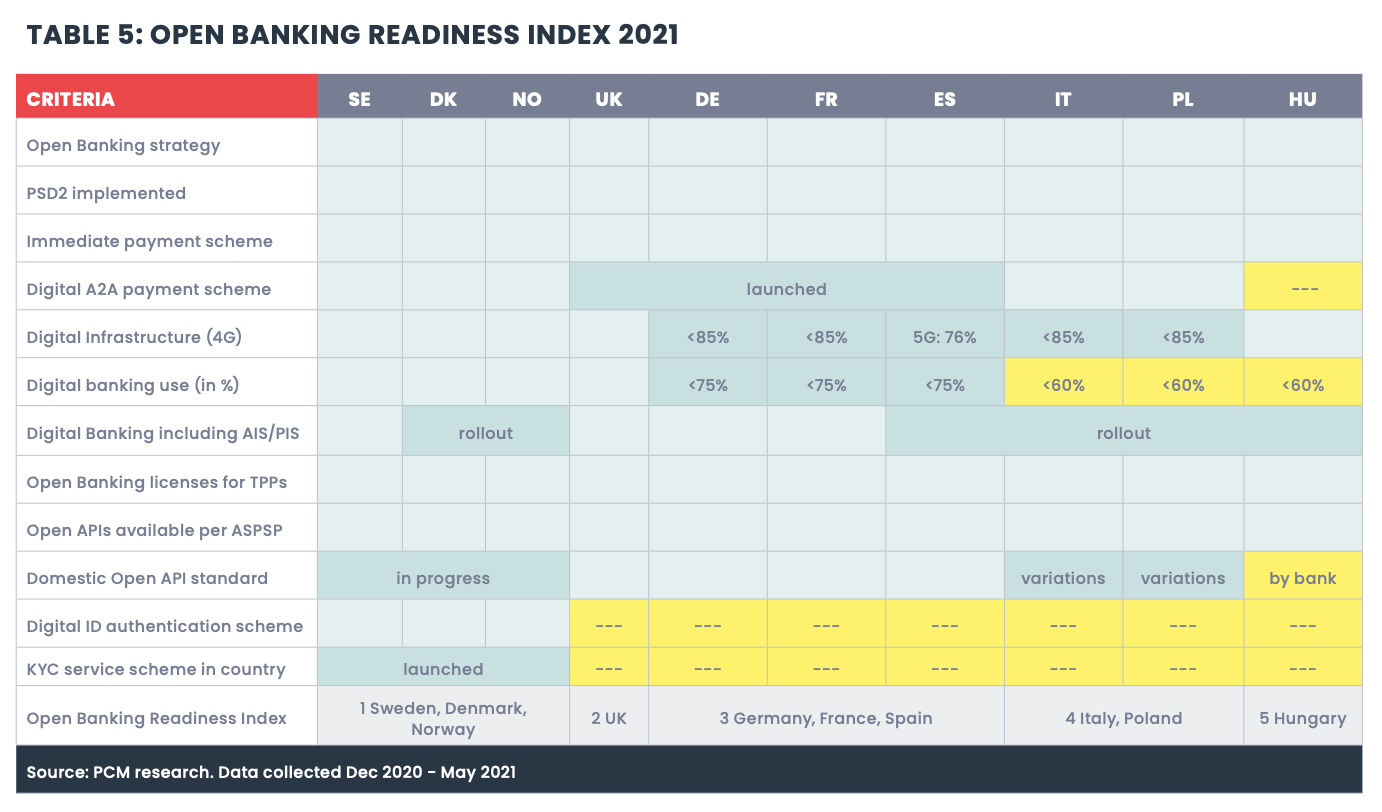 Open Banking Readiness Index 2021, Source: Open Banking Readiness Index: The Future of Open Banking in Europe, Mastercard